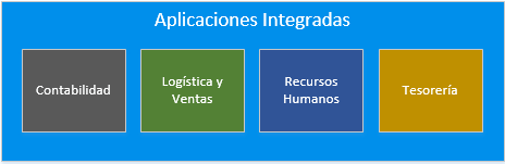 Aplicaciones Integradas